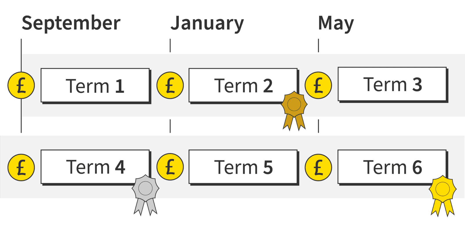 Infographic summarising the example payment schedule described above.